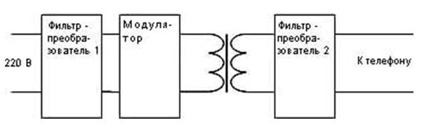 Гармония 70М Инструкция
