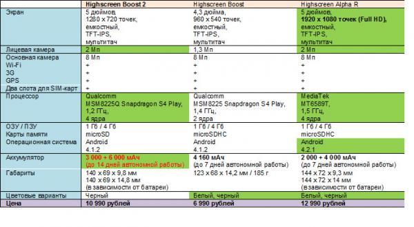 Прикрепленное изображение: Highscreen Boost 2 таблица.jpg
