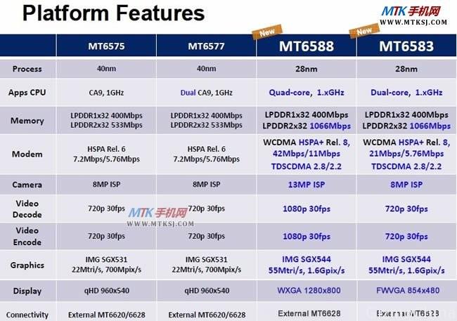 На компьютерном рынке появится новый 4-ядерный чипсет от компании Mediatek MT6588